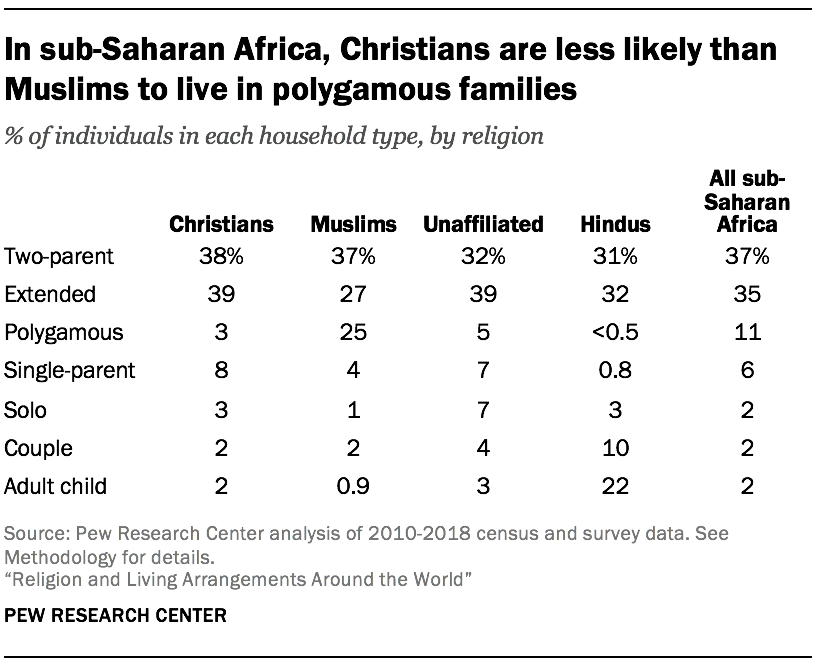 In sub-Saharan Africa, Christians are less likely than Muslims to live in polygamous families