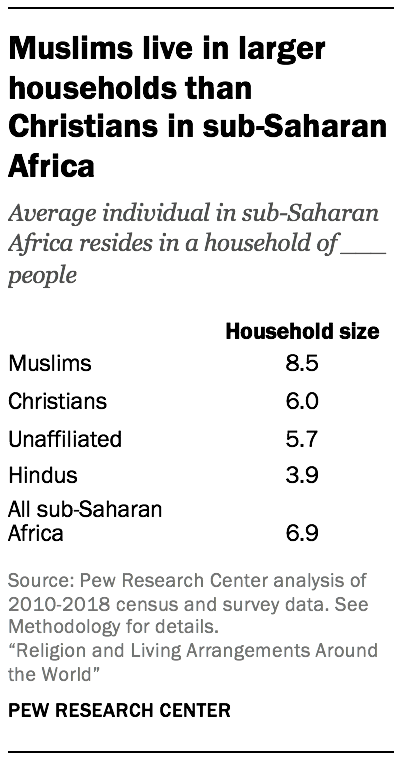 Muslims live in larger households than Christians in sub-Saharan Africa
