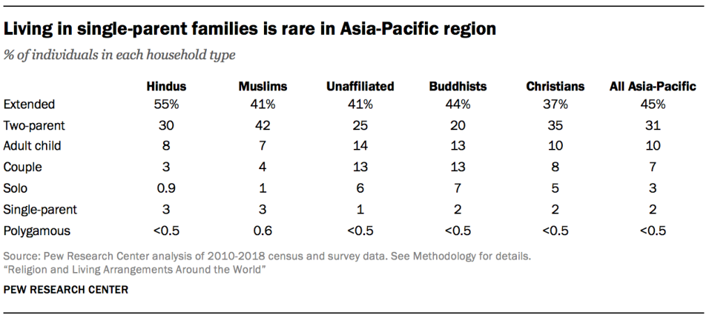 Living in single-parent families is rare in Asia-Pacific region