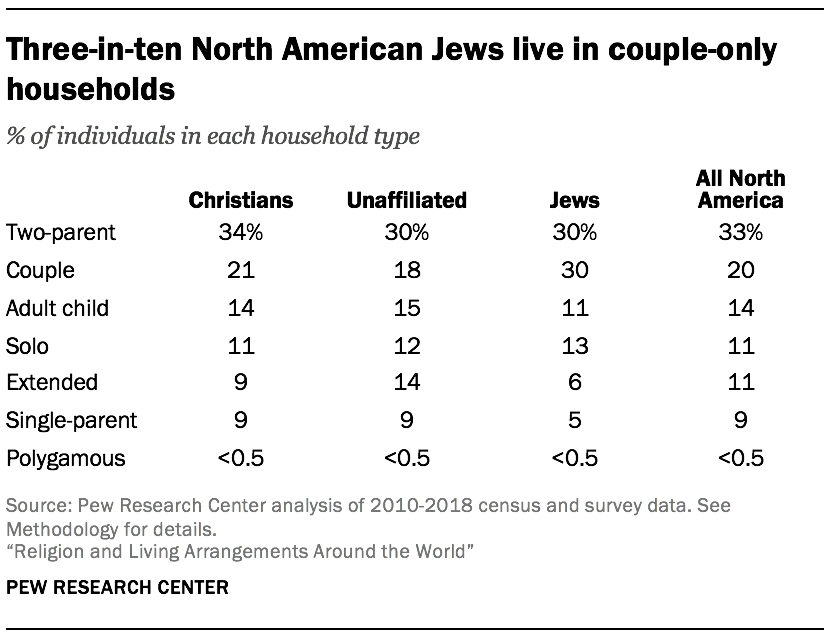 Three-in-ten North American Jews live in couple-only households