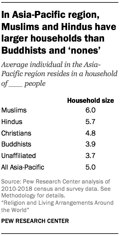 In Asia-Pacific region, Muslims and Hindus have larger households than Buddhists and 'nones'