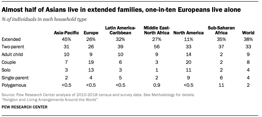 Almost half of Asians live in extended families, one-in-ten Europeans live alone