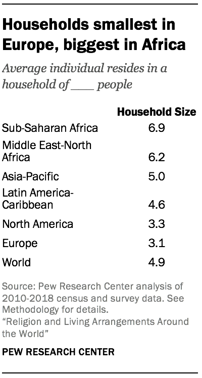 Households smallest in Europe, biggest in Africa