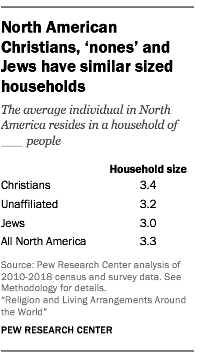 North American Christians, 'nones' and Jews have similar sized households