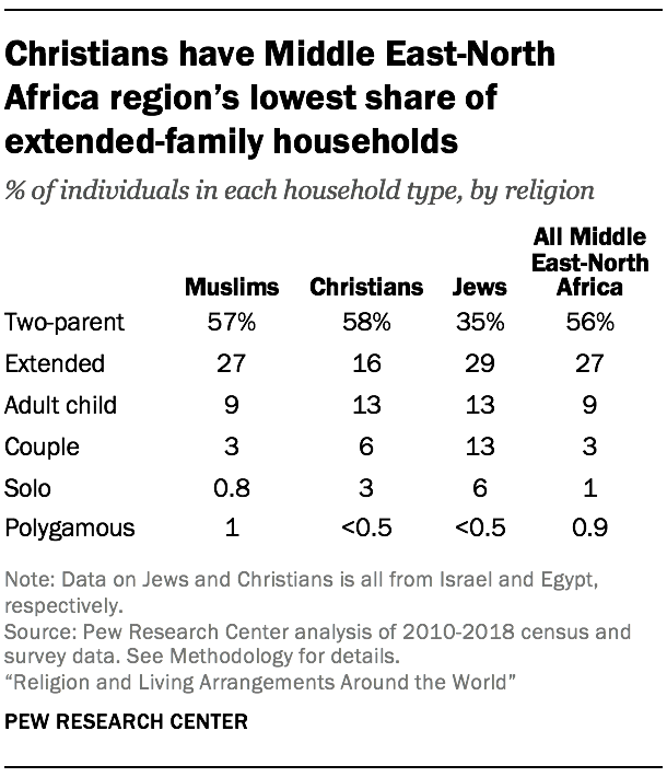 Christians have Middle East-North Africa region's lowest share of extended-family households