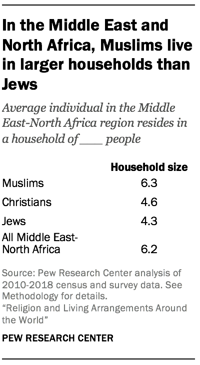In the Middle East and North Africa, Muslims live in larger households than Jews