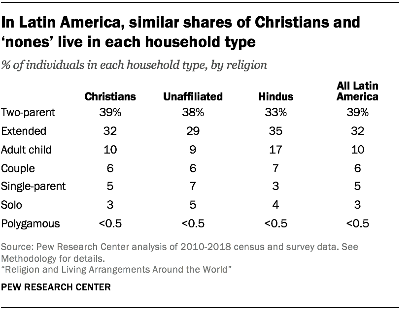 In Latin America, similar shares of Christians and 'nones' live in each household type
