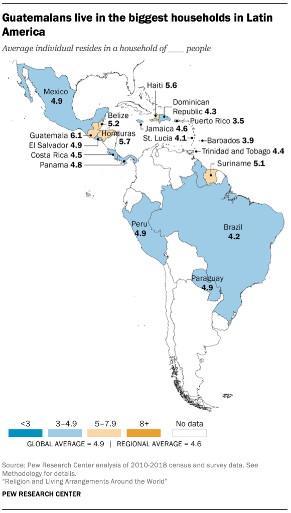 Guatemalans live in the biggest households in Latin America