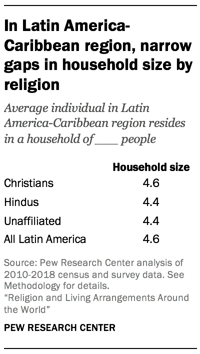 In Latin America-Caribbean region, narrow gaps in household size by religion