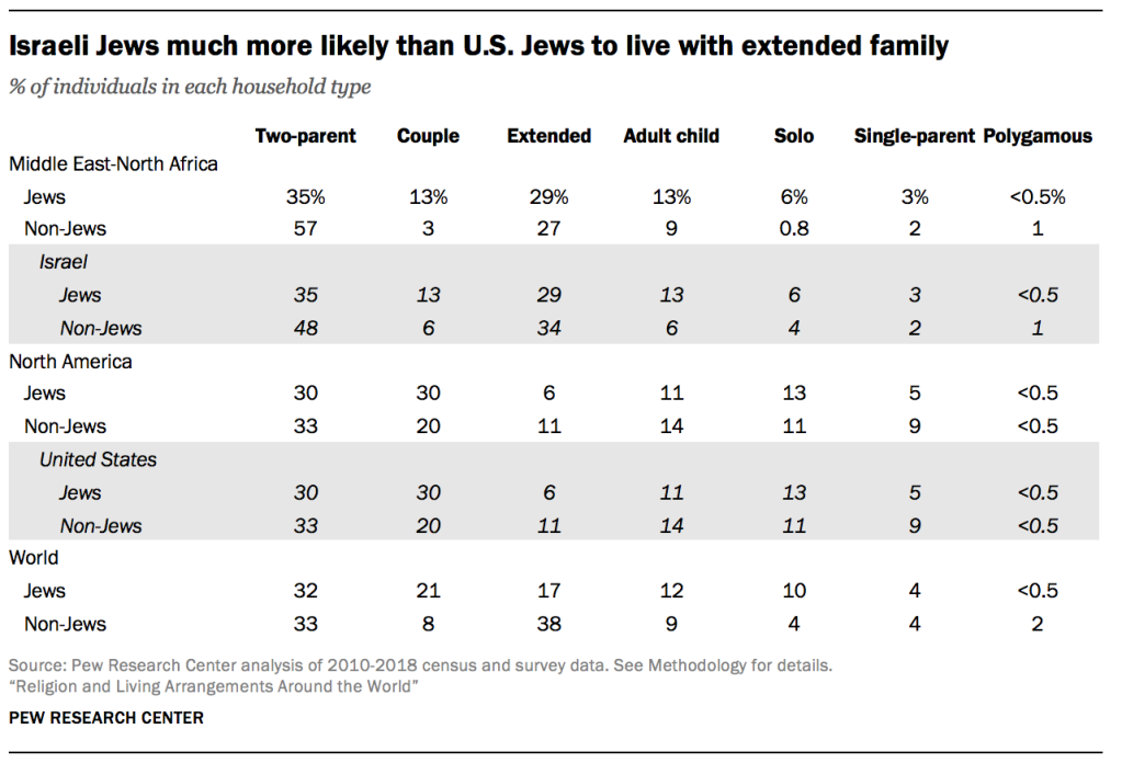 Israeli Jews much more likely than U.S. Jews to live with extended family