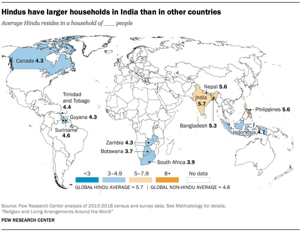 Hindus have larger households in India than in other countries