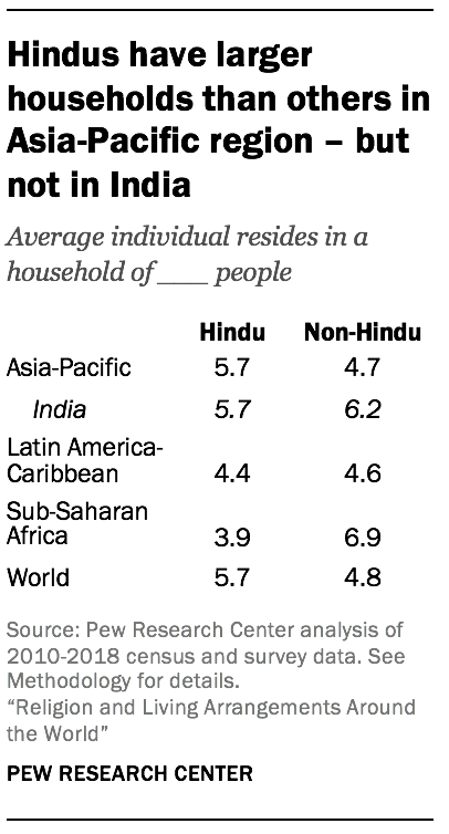 Hindus have larger households than others in Asia-Pacific region – but not in India