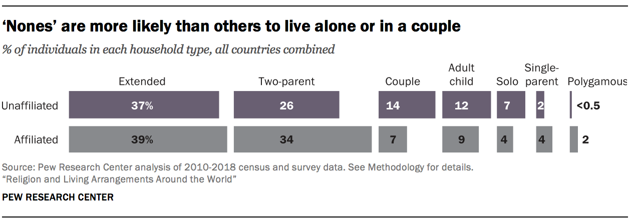 Nones' are more likely than others to live alone or in a couple