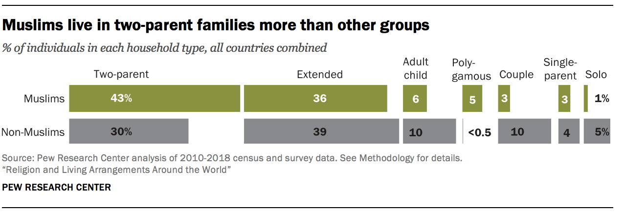 Muslims live in two-parent families more than other groups