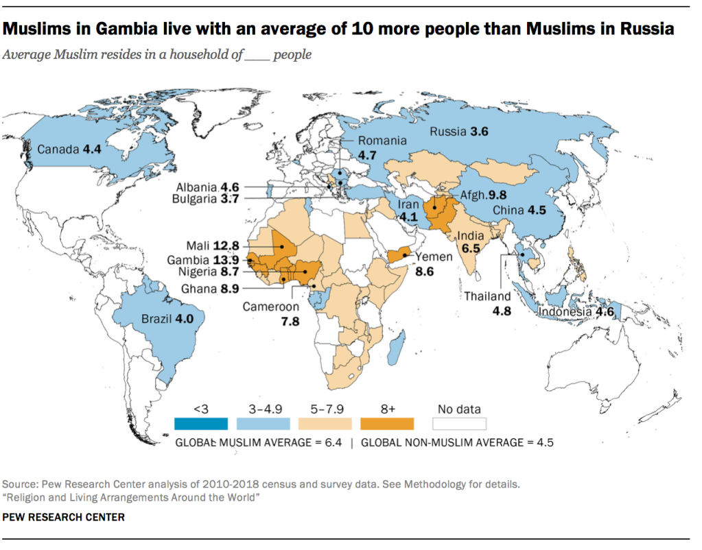 Muslims in Gambia live with an average of 10 more people than Muslims in Russia
