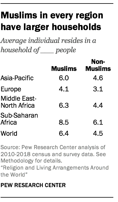 Muslims in every region have larger households