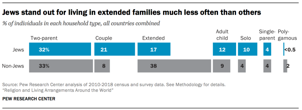 Jews stand out for living in extended families much less often than others