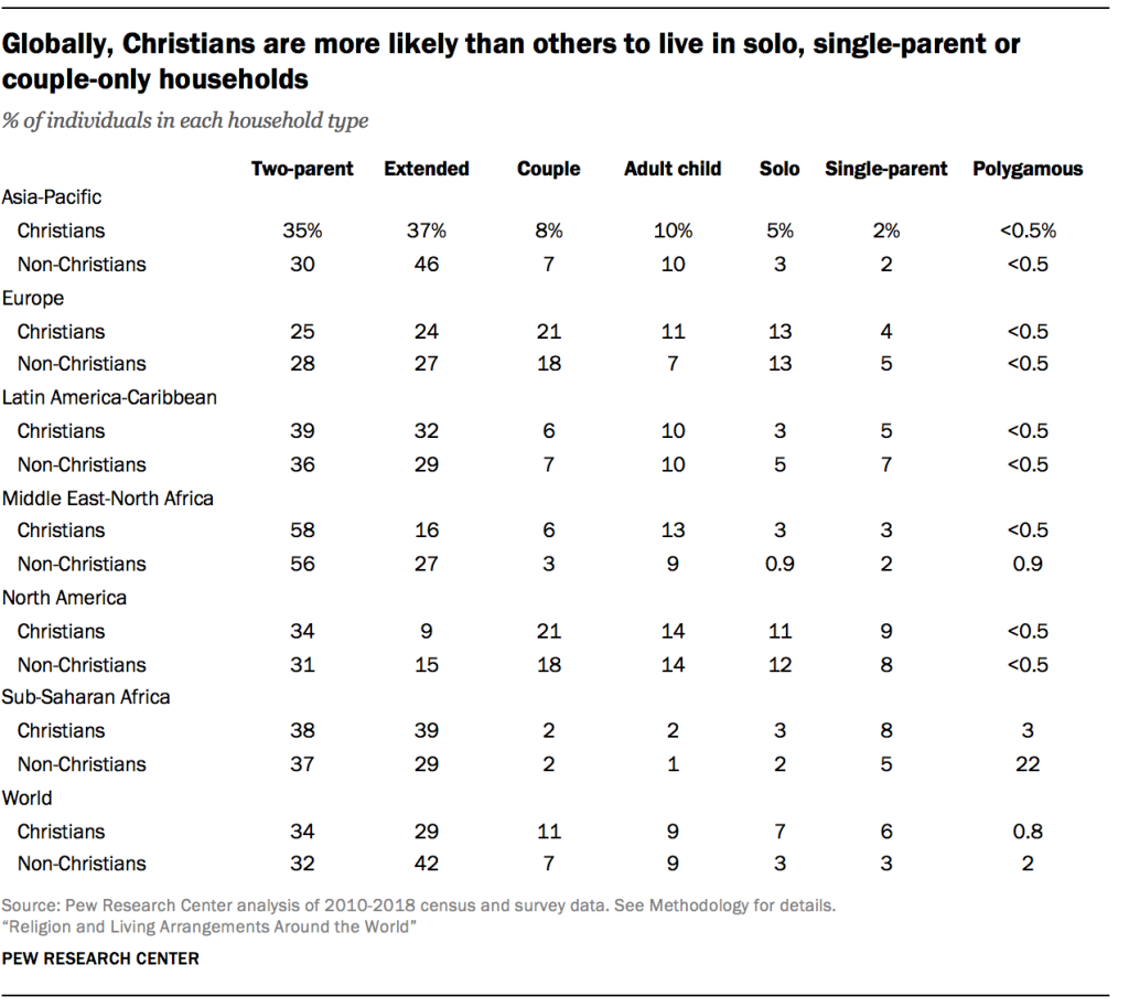 Globally, Christians are more likely than others to live in solo, single-parent or couple-only households