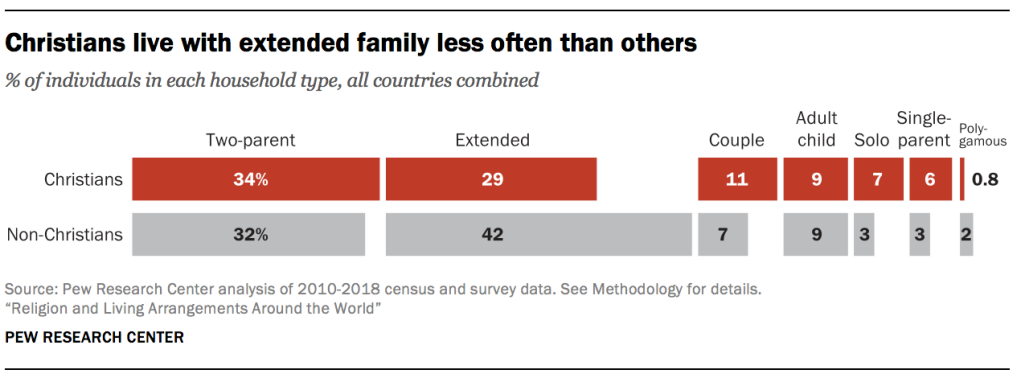 Christians live with extended family less often than others