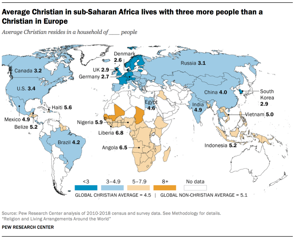 Average Christian in sub-Saharan Africa lives with three more people than a Christian in Europe