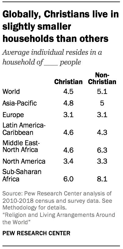 Globally, Christians live in slightly smaller households than others