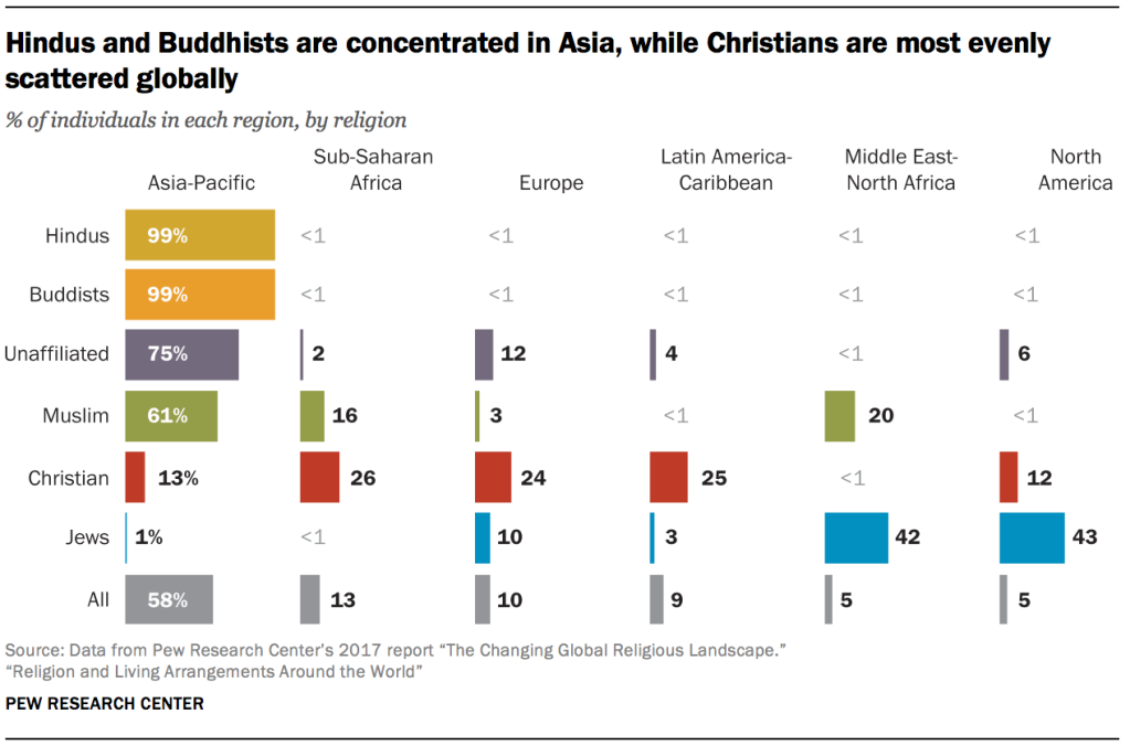 Hindus and Buddhists are concentrated in Asia, while Christians are most evenly scattered globally