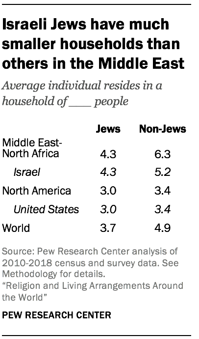 Israeli Jews have much smaller households than others in the Middle East