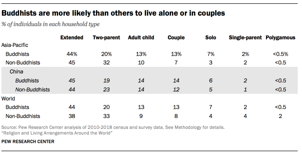 Buddhists are more likely than others to live alone or in couples
