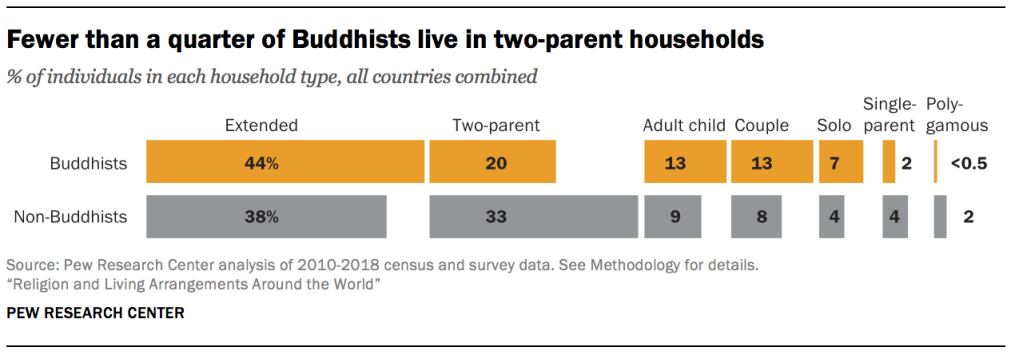 Fewer than a quarter of Buddhists live in two-parent households