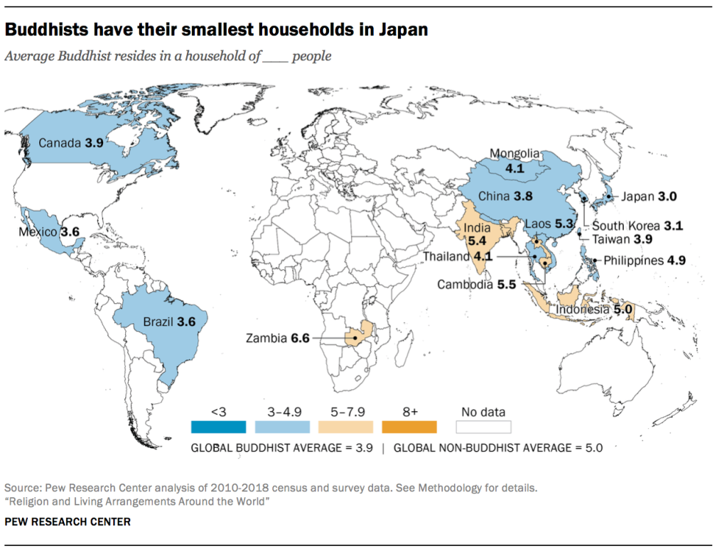 Buddhists have their smallest households in Japan