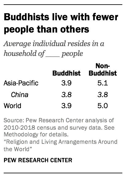 Buddhists live with fewer people than others