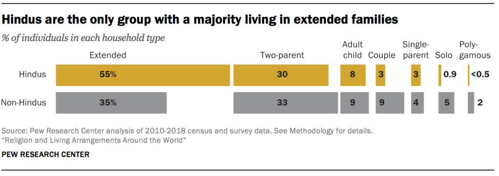 Hindus are the only group with a majority living in extended families