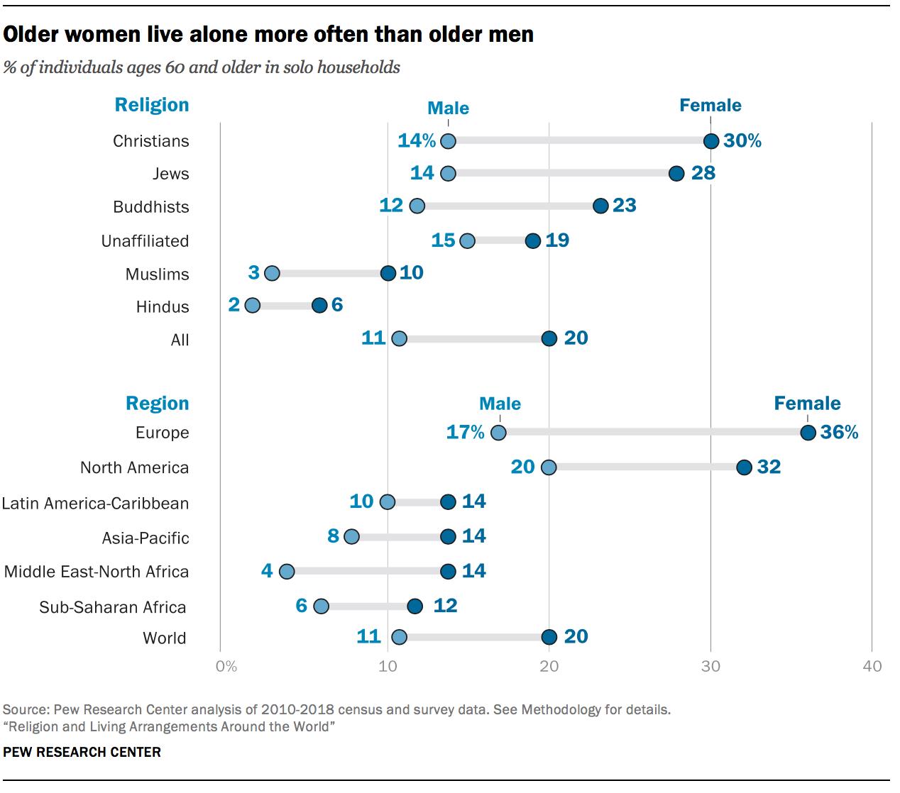 Older women live alone more often than older men