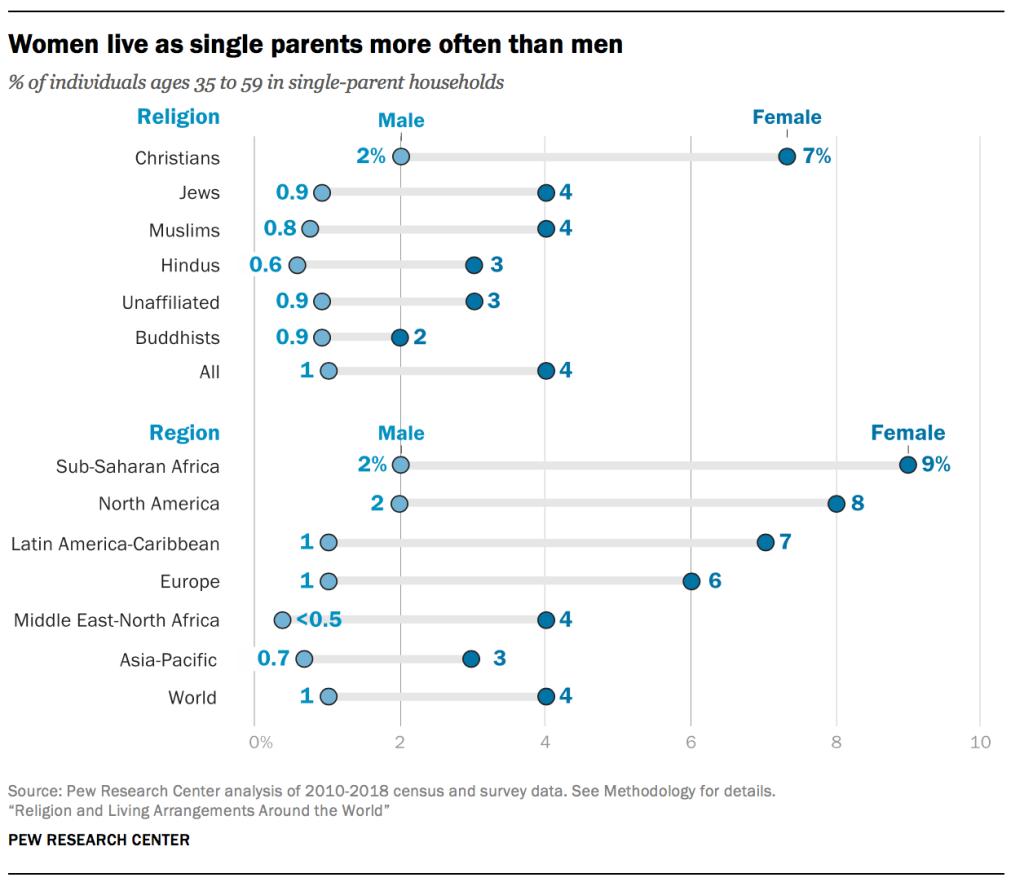 Women live as single parents more often than men