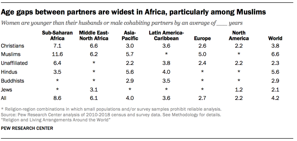 Age gaps between partners are widest in Africa, particularly among Muslims