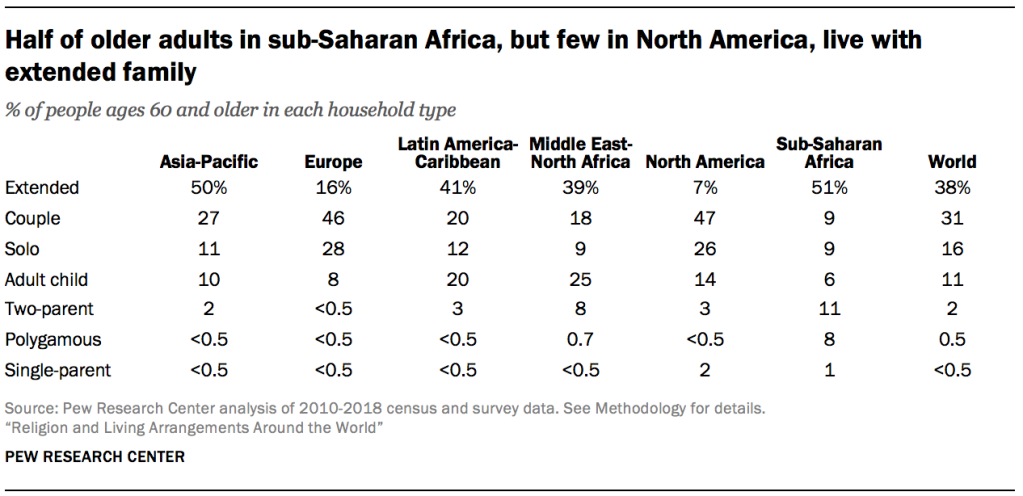 Half of older adults in sub-Saharan Africa, but few in North America, live with extended family