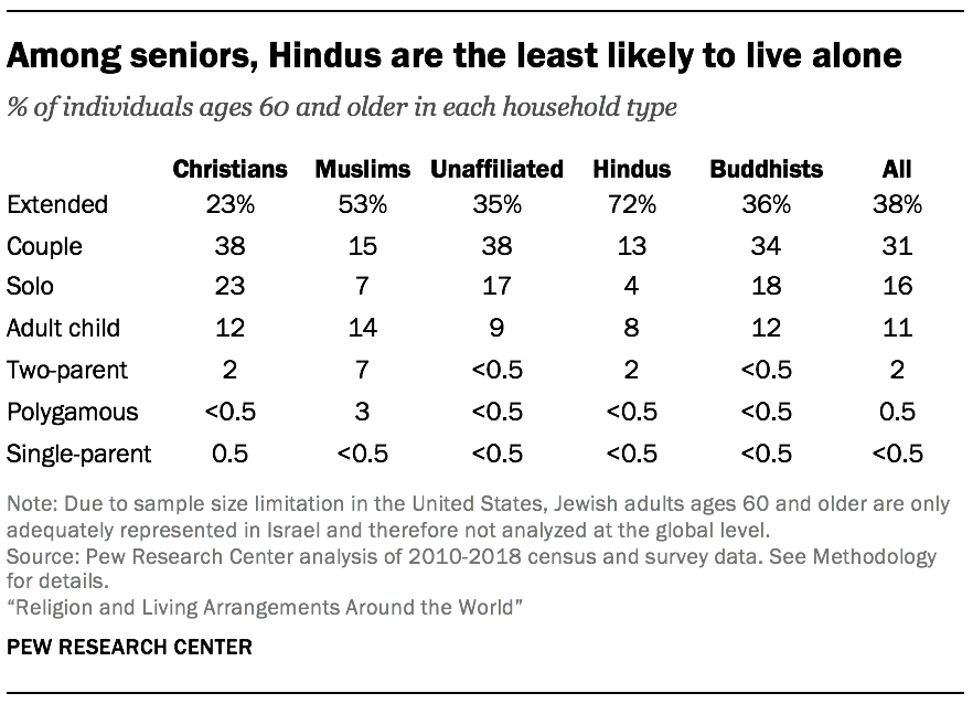 Among seniors, Hindus are the least likely to live alone
