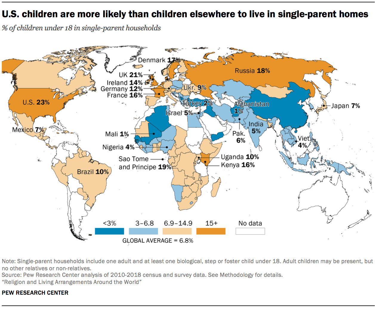 U.S. children are more likely than children elsewhere to live in single-parent homes