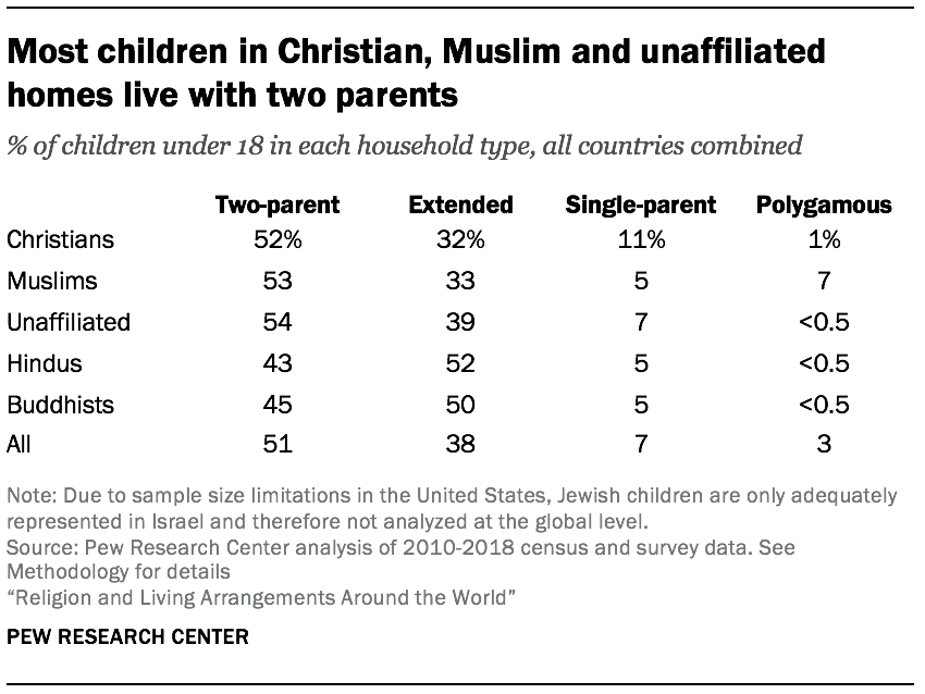 Most children in Christian, Muslim and unaffiliated homes live with two parents