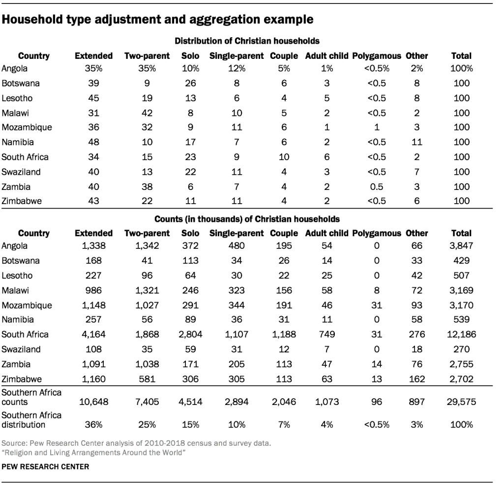 Household type adjustment and aggregation example
