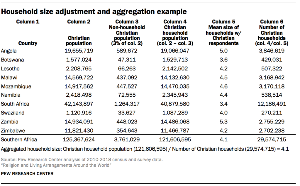 Household size adjustment and aggregation example
