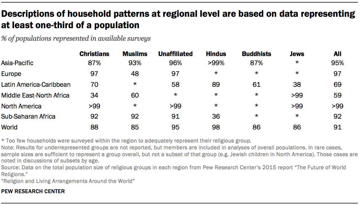 Descriptions of household patterns at regional level are based on data representing at least one-third of a population
