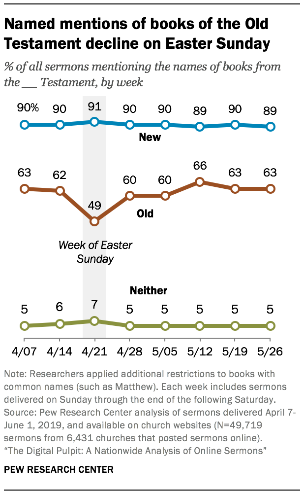 Named mentions of books of the Old Testament decline on Easter Sunday