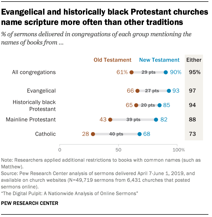 Evangelical and historically black Protestant churches name scripture more often than other traditions