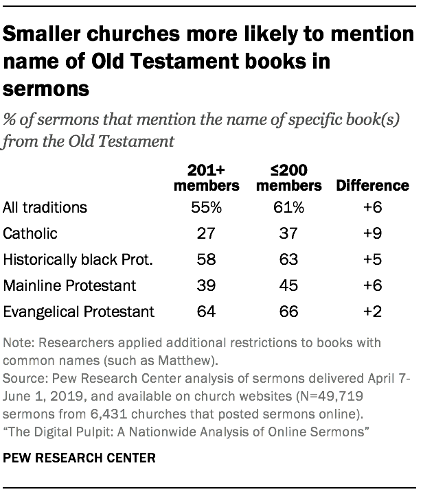 Smaller churches more likely to mention name of Old Testament books in sermons
