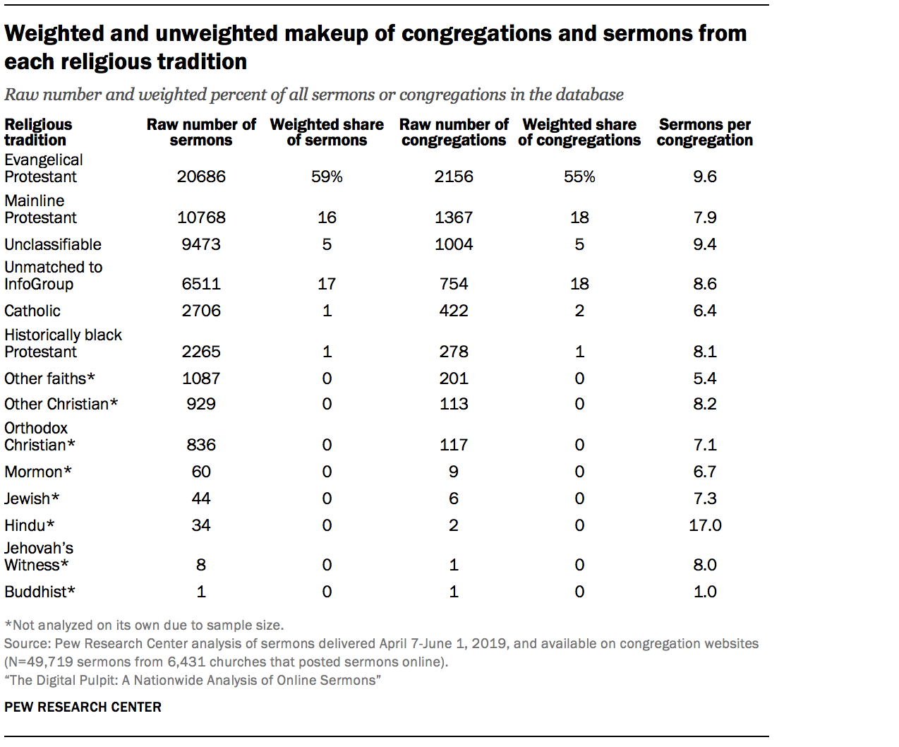 Weighted and unweighted makeup of congregations and sermons from each religious tradition