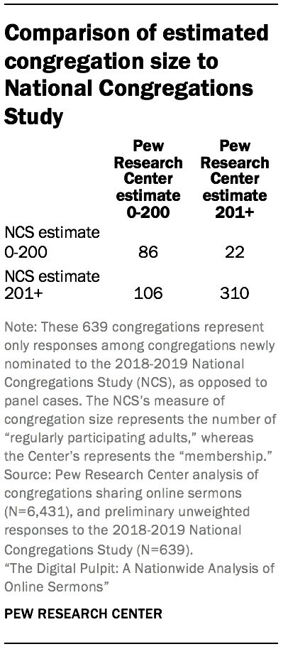 Comparison of estimated congregation size to National Congregations Study