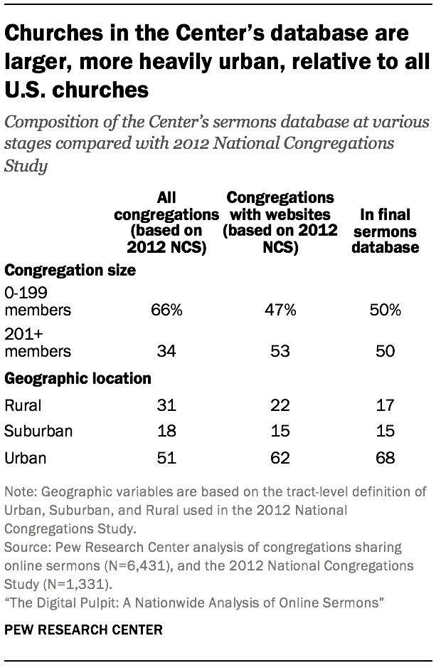 Churches in the Center's database are larger, more heavily urban, relative to all U.S. churches