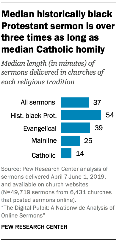 Median historically black Protestant sermon is over three times as long as median Catholic homily