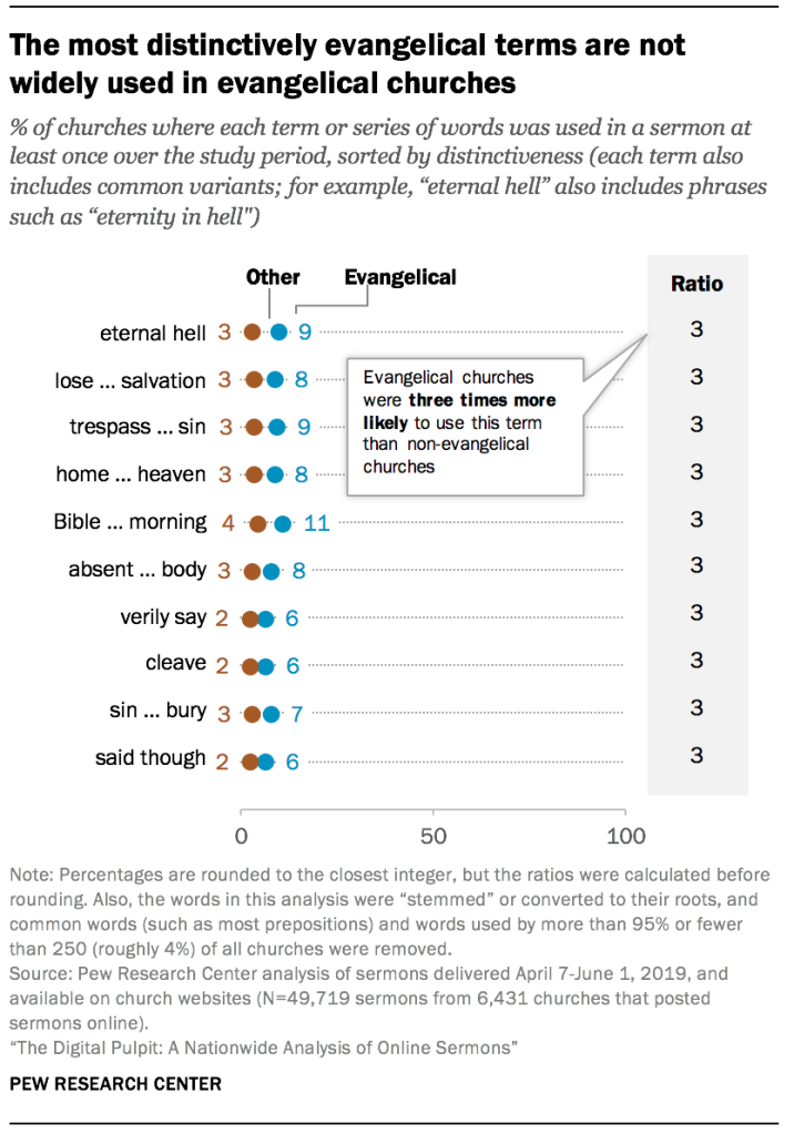 The most distinctively evangelical terms are not widely used in evangelical churches
